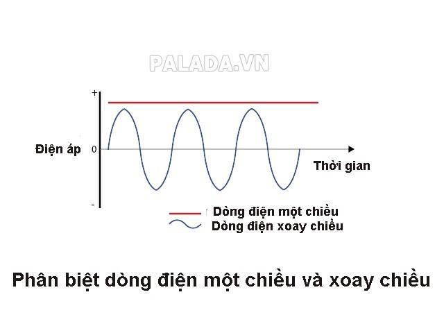 phân biệt dòng điện 1 chiều và xoay chiều