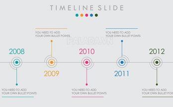 Timeline là dòng thời gian